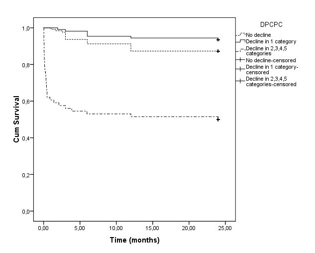 Figure 4. Kaplan-Meier estimates for 2-year survival in patients with different DPCPC categories DPCPC: Delta Pediatric Cerebral Performance Category calculated by subtracting the admission from the discharge score. Log-rank test revealed statistical significance in survival curves [χ2 (2)=77.77, p