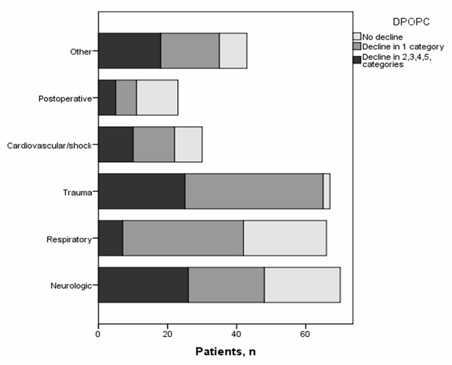 Figure 3. DPOPC categories at PICU discharge according to major diagnostic groups DPOPC: Delta Pediatric Overall Performance Category calculated by subtracting the admission from the discharge score
