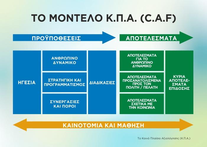 Model_CAF