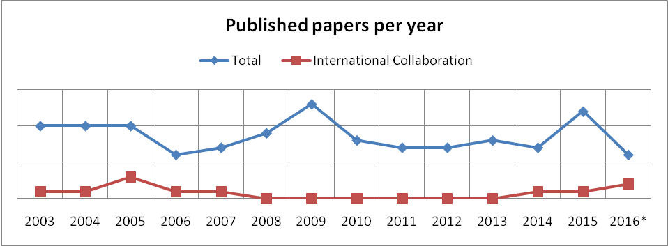 Figure 2. International collaboration in published papers (including 1st issue of 2016)