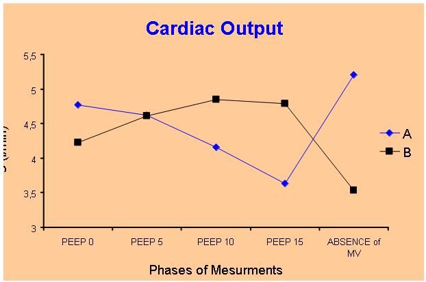 Figure 4. Cardiac output alterations during the study period