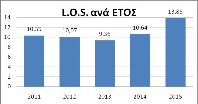 Γράφημα 3. Διάρκεια νοσηλείας ανά έτος (L.O.S – Length of stay).