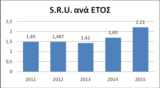Γράφημα 5. Αντικειμενική διάρκεια νοσηλείας (L.O.S)/εκτιμώμενη διάρκεια νοσηλείας (L.O.S) σύμφωνα με το APACHE IV score ανά έτος (S.R.U)