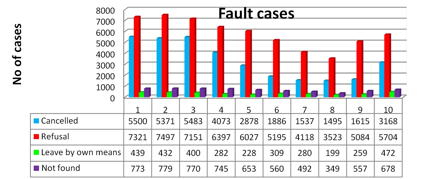 Figure 4. Relative annual distribution of fault cases over the decade (1=year 2006, 10= year 2015): blue-Cancelled, red-Refusal, green-Leave by own means, purple-Not found. Bar charts graph (up), Violinplots (down).
