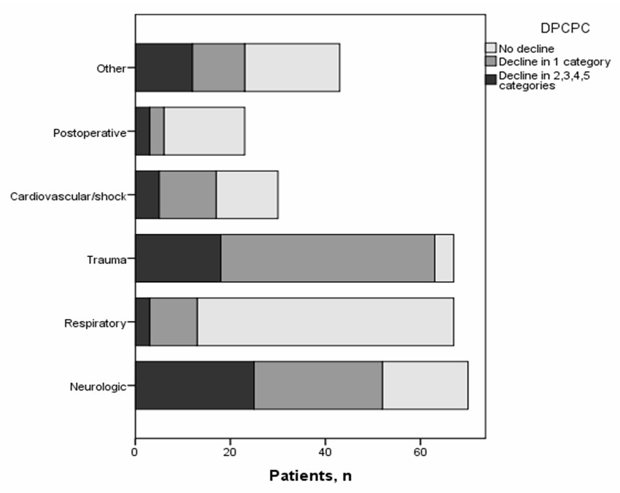 Figure 2. DPCPC categories at PICU discharge according to major diagnostic groups DPCPC: Delta Pediatric Cerebral Performance Category calculated by subtracting the admission from the discharge score