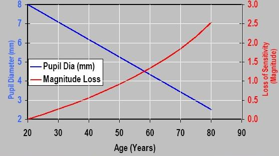 Figure 5. Reduction of eye's pupil.Loss of eye sensitivity (fue to reduction in exit pupil) with age.