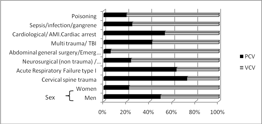 Figure 2. Distribution of patients by diagnosis, sex and mode of ventilation.
