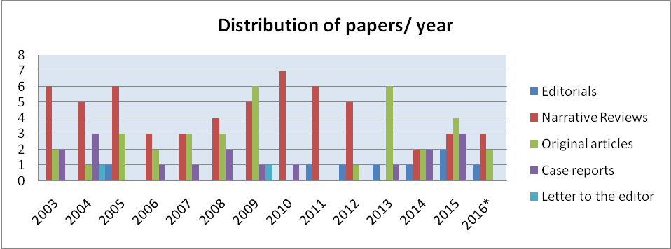 Figure 1. Distribution of paper per year (including 1st issue of 2016).