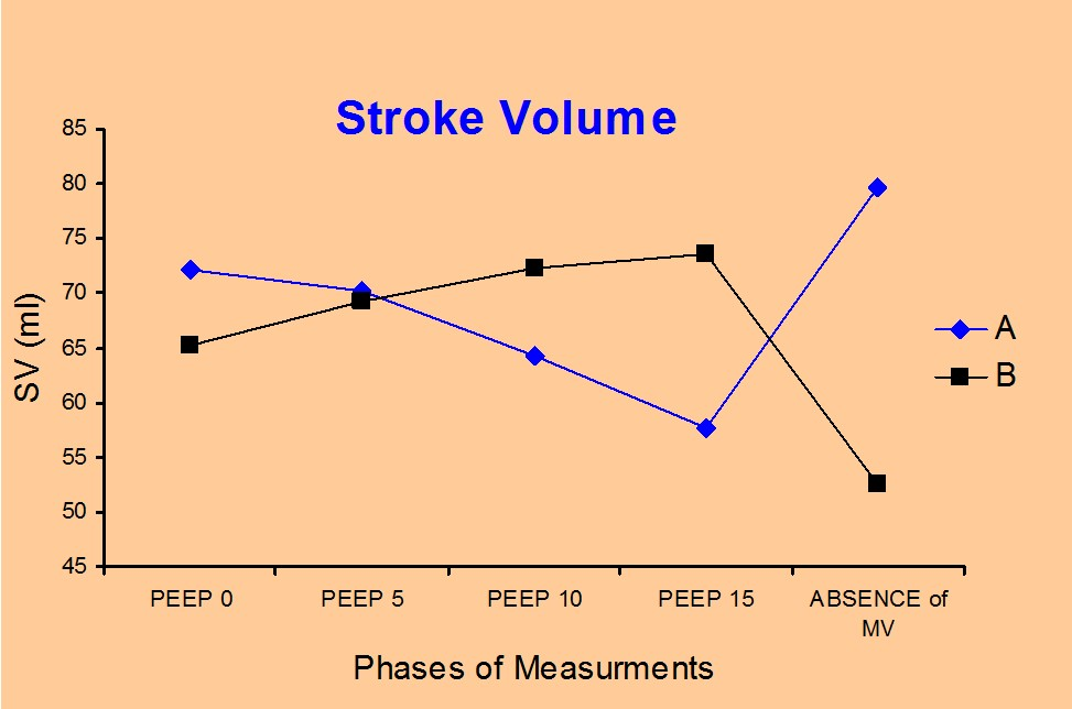 Figure 3. Stroke volume alterations during the study period.