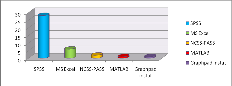 Figure 5. Preferences of statistical software among Gr rj Periop Med. authors.