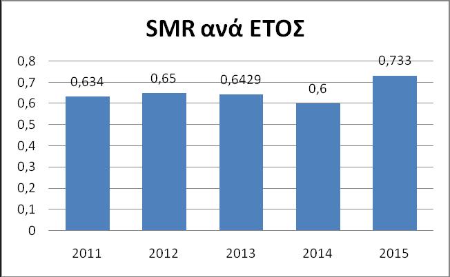 Γράφημα 4. Μετρηθείσα θνησιμότητα/Προβλεπόμενη θνησιμότητα βάσει του APACHE II score (S.M.R) ανά έτος.