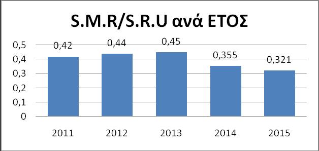 Γράφημα 6. S.M.R/S.R.U ανά έτος