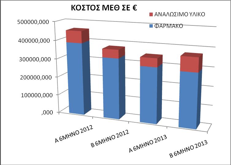 Γράφημα 7. Κόστος λειτουργίας της Μονάδος Εντατικής Θεραπείας (ΜΕΘ) σε ευρώ (€)