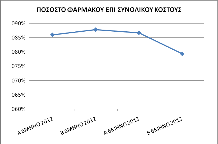 Γράφημα 8. Δαπάνες φαρμακευτικού υλικού επί του συνολικού κόστους λειτουργίας της Μ.Ε.Θ.