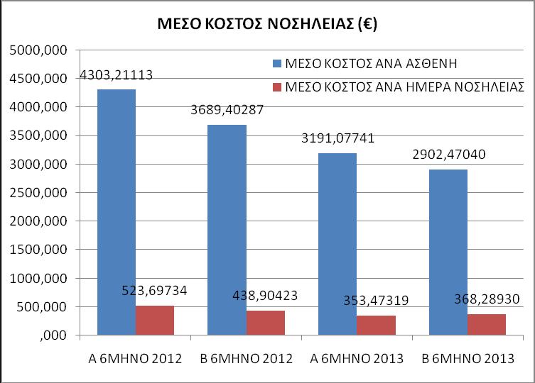 Γράφημα 9. Μέσο κόστος νοσηλείας ανά ασθενή και ανά ημέρα νοσηλείας στη ΜΕΘ σε ευρώ (€).