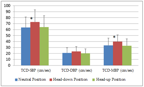 Figure 3. TCD SBP(Vs), DBP (Vd) and MBP (Vmean) values according to patients positions  *p < 0,05 TCD: Transcranial doppler, SBP: Systolic blood pressure, DBP: Diastolic blood pressure, MBP: Mean blood pressure