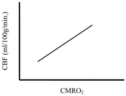 ΕΙΚΟΝΑ 5. Σχέση CBF – CMRO2