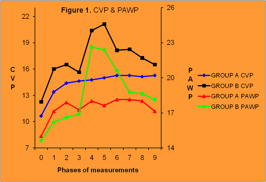 Figure1. Changes in CVP and PAWP. Phase 1 after increase in IAP, phase 5 after LPS admin-istration and phase 9 after pneumoperitoneum release.